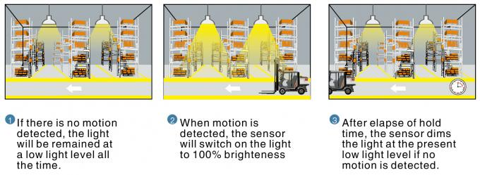 High Bay Microwave Light Sensor Detachable Remote Control For Warehouse